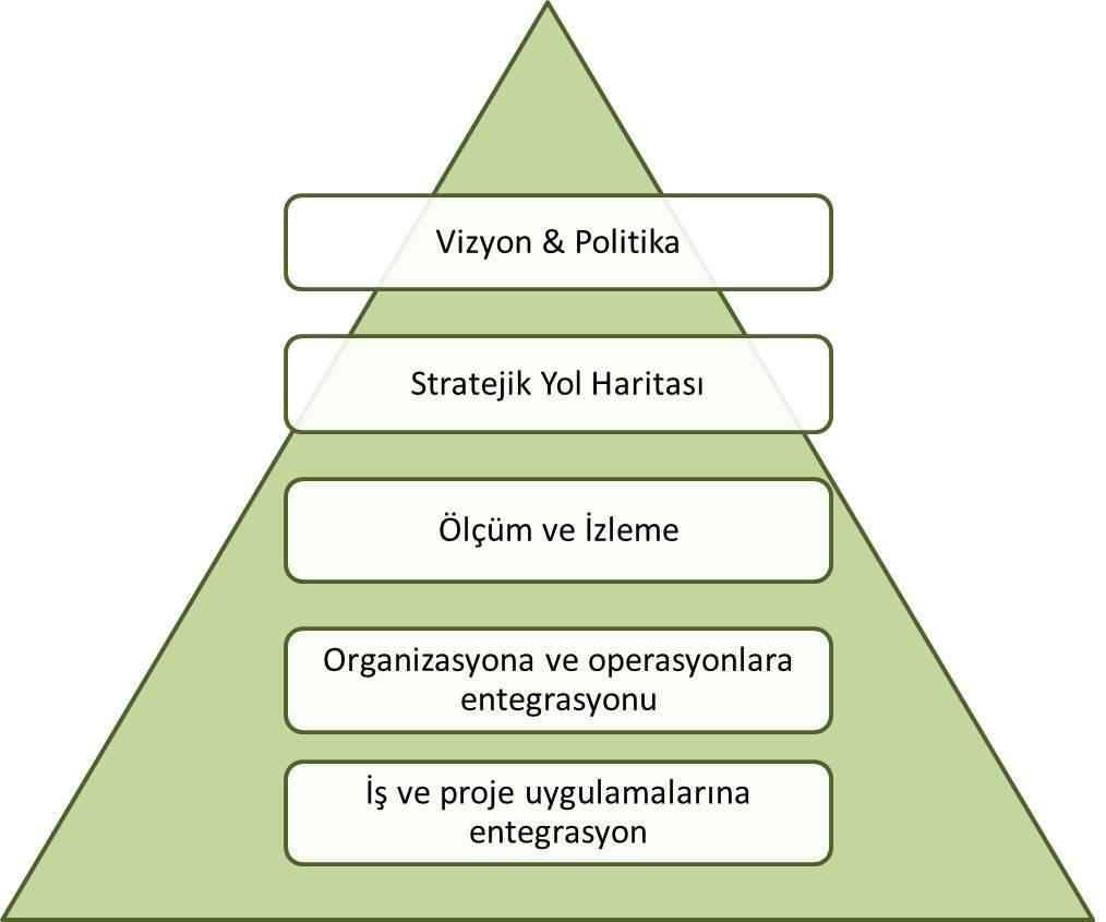 Sekil 1 Sust Strategy