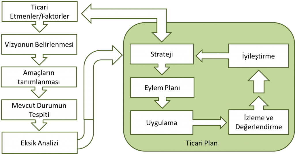 Şekil 2 : Stratejinin Hazırlanması